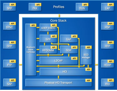 Bluetopia®4 0 – Bluetooth Protocol Stack for ARM®-based