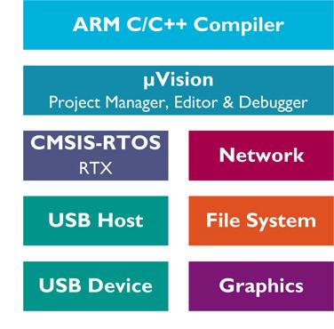 ARM® Cortex®-M based microcontroller Keil™ MDK software